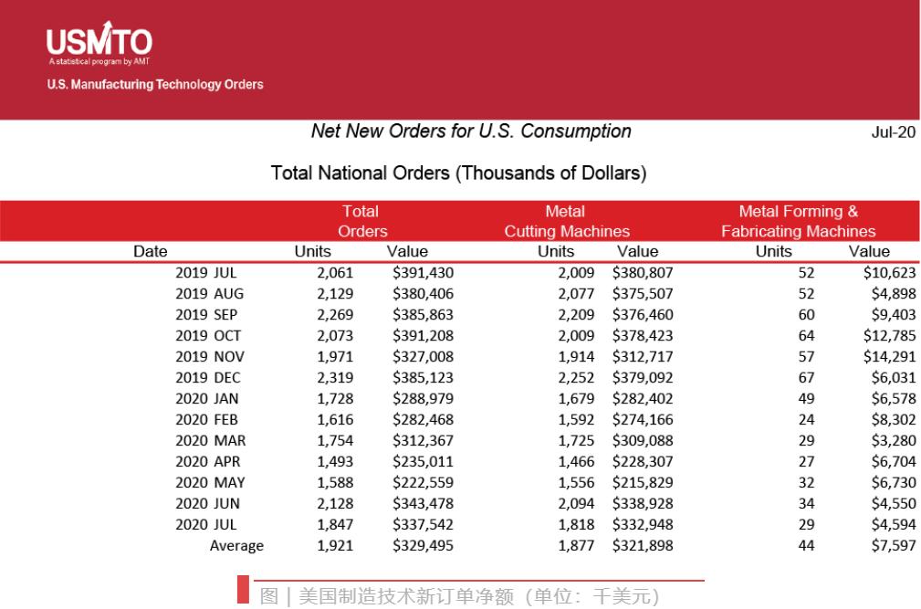 美国7月机床订单总额较上月下降1.7%,同比降14%