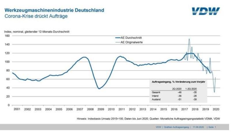 德国机床订单第二季度同比减少46